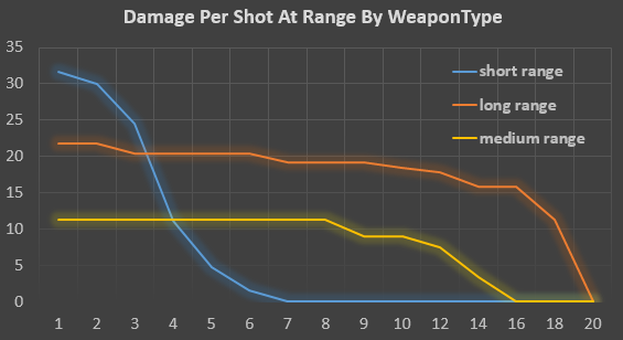 damage_per_shot_at_range