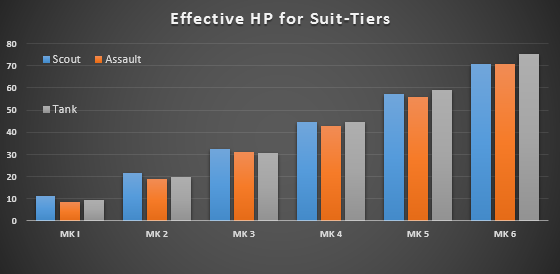 effective_hp_per_suit