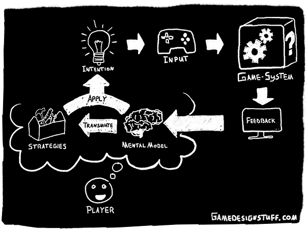 The Heart of Game Systems