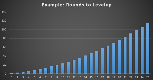 rounds_per_level